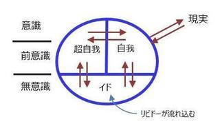 「構造論」~人のこころはイド・自我・超自我からなる~
